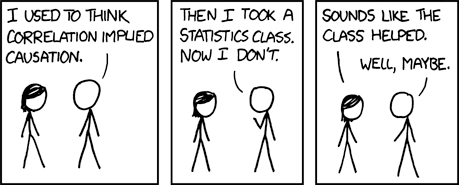 Correlation != Causation