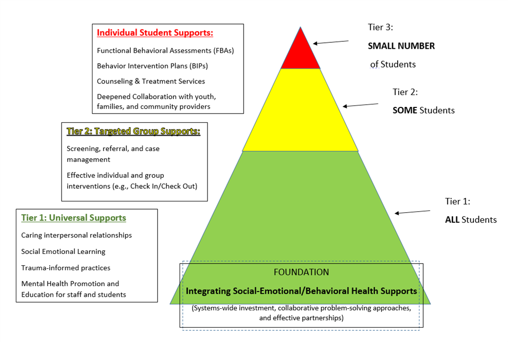 MTSS Triangle Mental Health